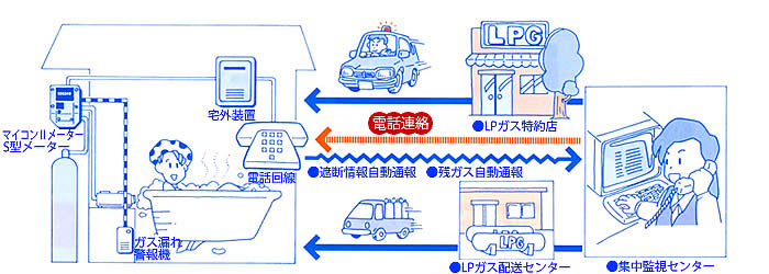 LPガスセキュリティシステムの仕組み